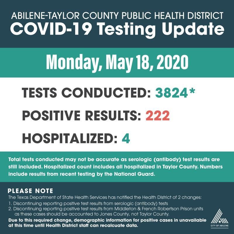 COVID-19 test results for 5-18-20