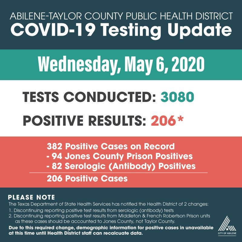 COVID-19 test results 5-6-20