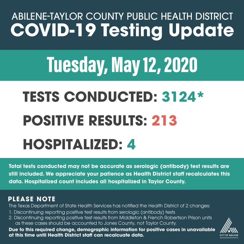 COVID-19 test results 5-12-2020