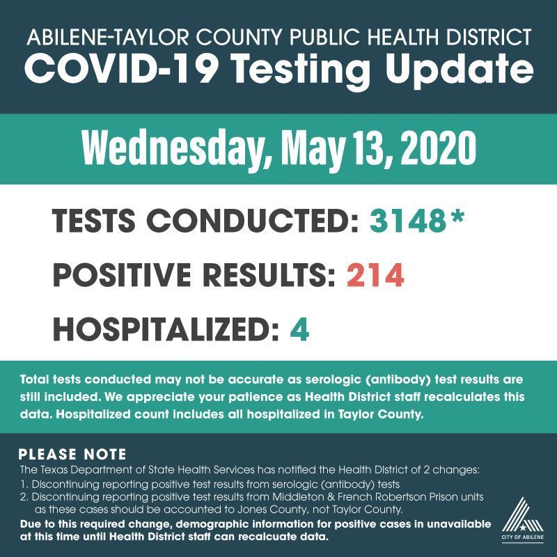 COVID-19 test results 5-13-2020